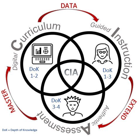 Expanding on the CIA of Blended Learning